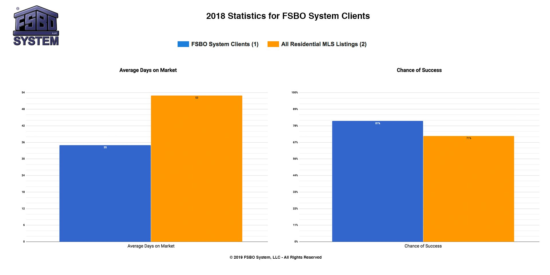 2019-Statistics-for-FSBO-System-Clients-Combined